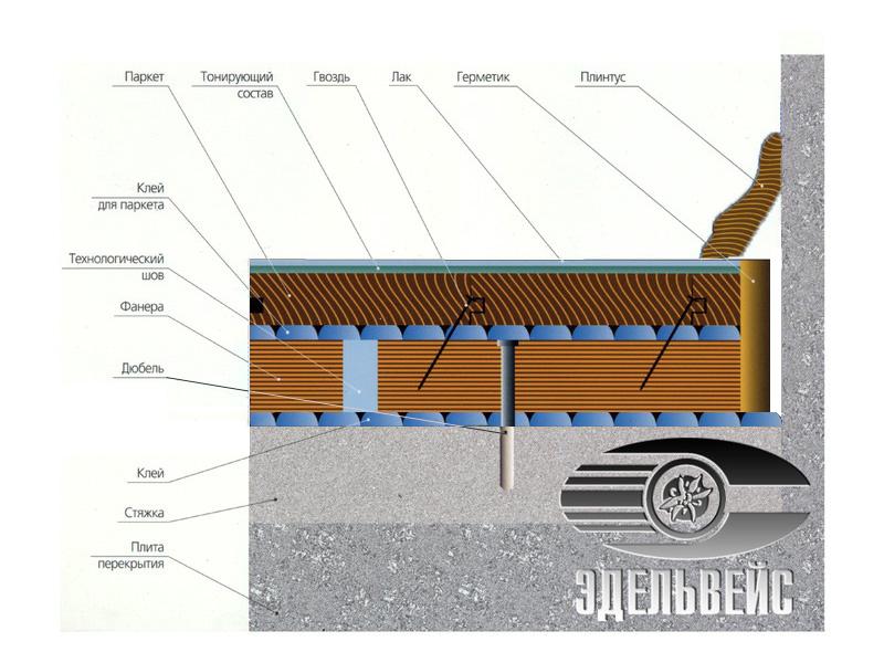 Технолоия укладки паркета компании Эдельвейс